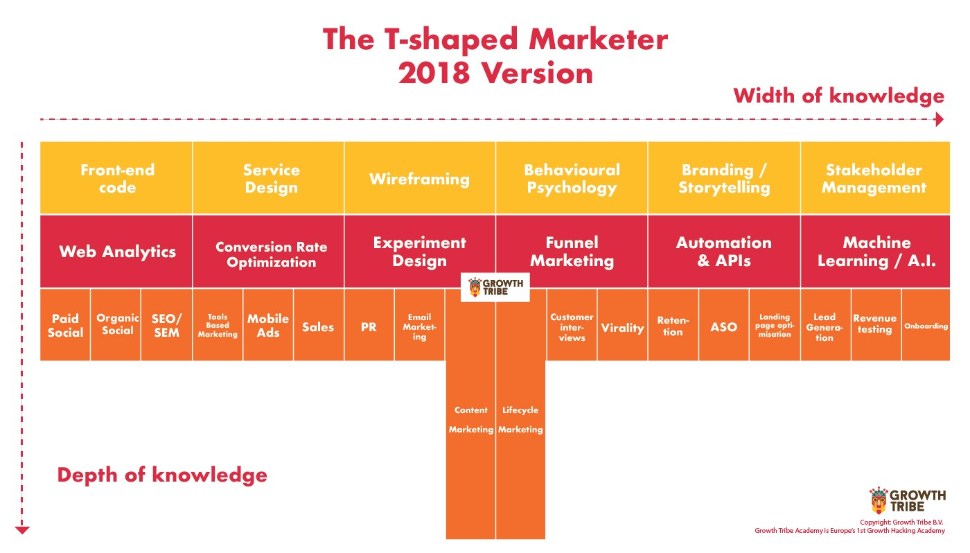 T Shapped Marketer