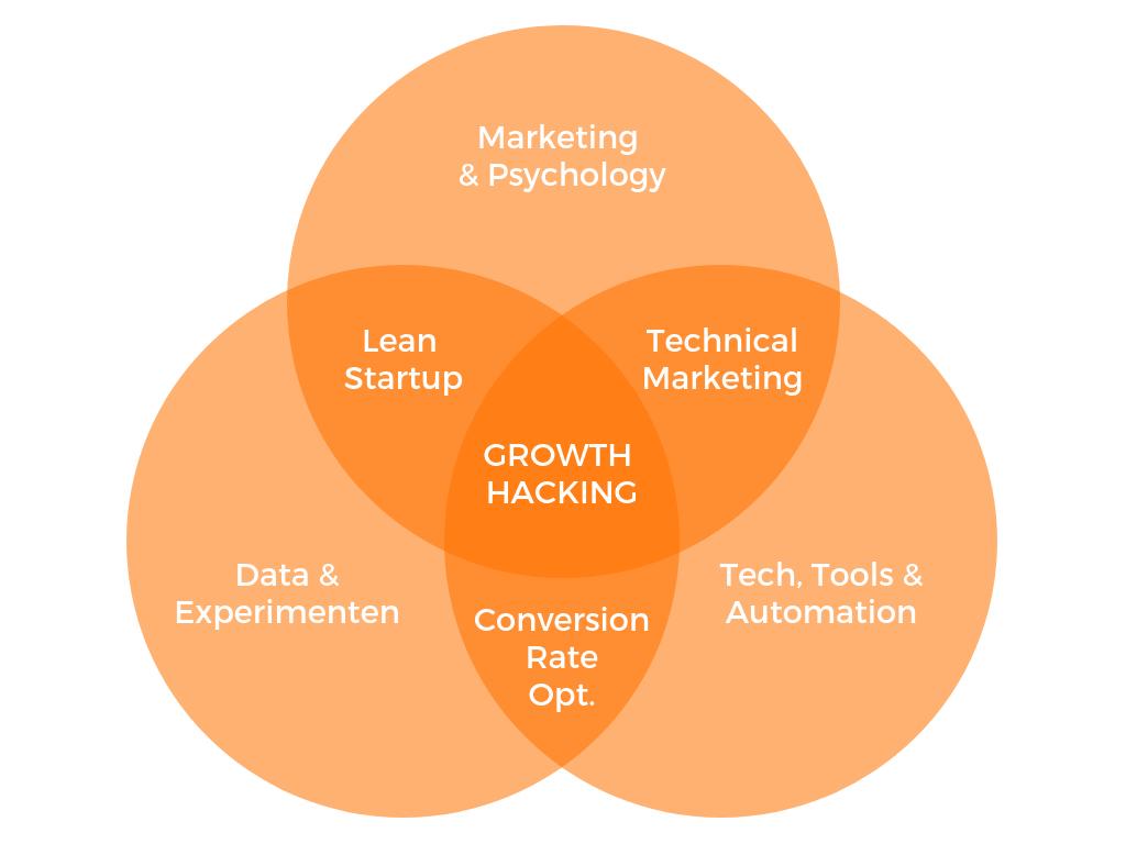 Le growth hacking c'est quoi ?