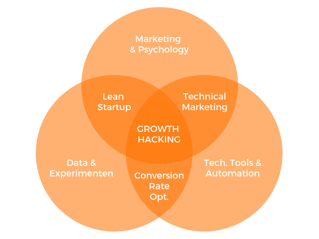 Le growth hacking c'est quoi ?